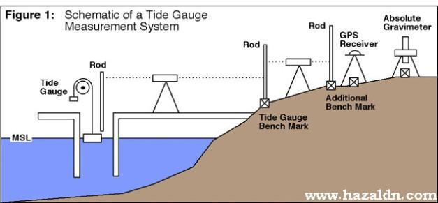tide_gauge