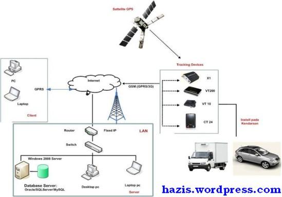 tracking gps avts